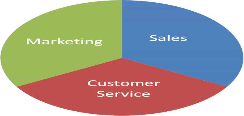 Marketing, Sales and Customer and human resources