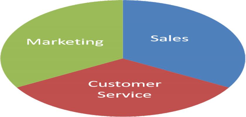 دبلومة التسويق والمبيعات وموارد بشرية